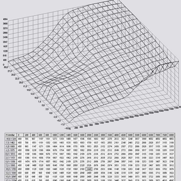 http://www.mkiv.de/uploads/forendateien/McGregory/turboumbau/mapdiagramm.jpg
