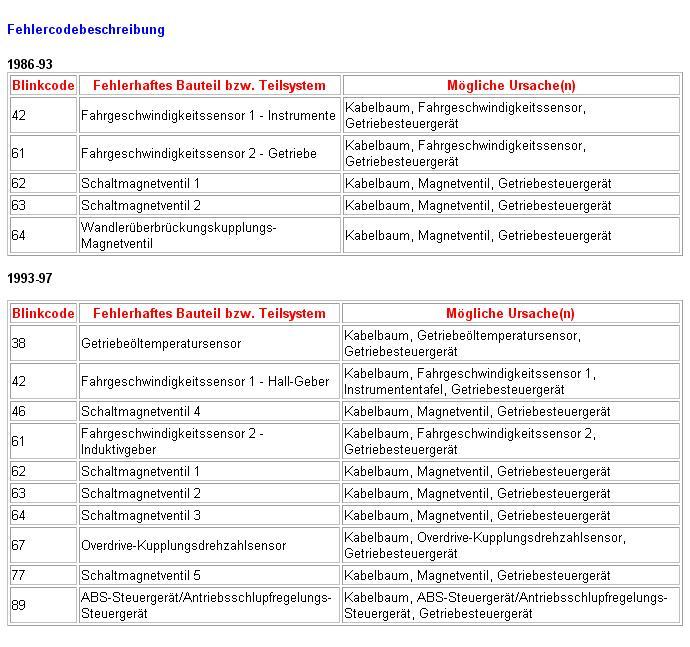 http://www.mkiv.de/uploads/pics/Fehlercodebeschreibung.JPG